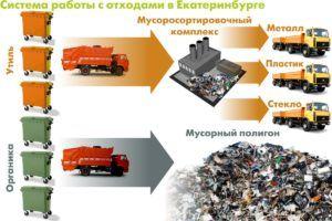 Теоретически система сбора, вывоза и сортировки мусора в Екатеринбурге вполне логична и дееспособна