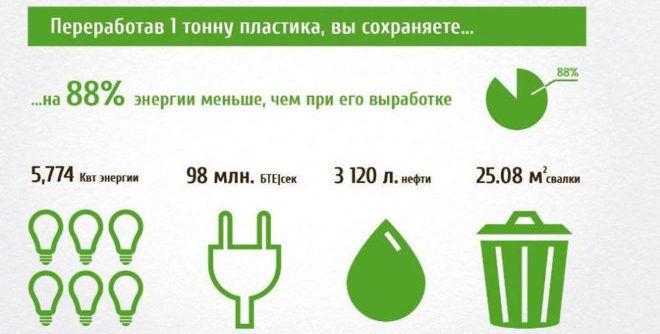 В чем выгода переработки пластика