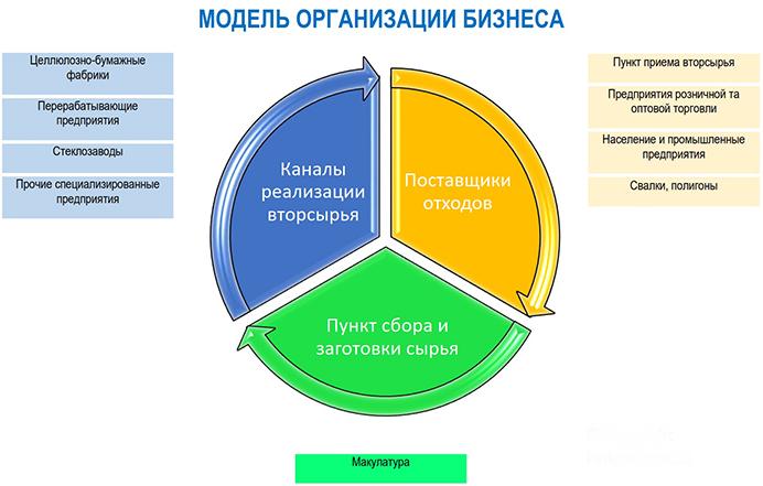 Организации по сбору макулатуры цена макулатуры в полоцке