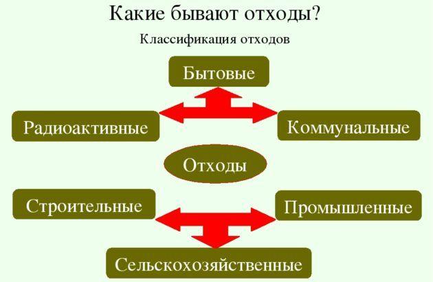 Классификация металлических отходов