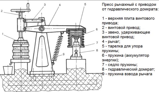 Схема пресса рычажного с приводом от гидравлического домкрата