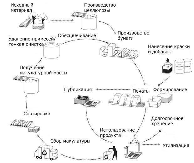 Процесс переработка макулатуры оформите акт о выделении к уничтожению дел с истекшим сроком хранения