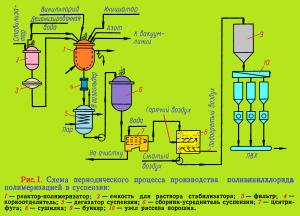 Производство поливинилхлорида